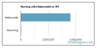 Nursing Jobs Nationwide vs. WY