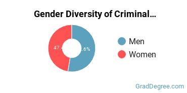 Criminal Justice & Corrections Majors in AL Gender Diversity Statistics
