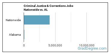 Criminal Justice & Corrections Jobs Nationwide vs. AL