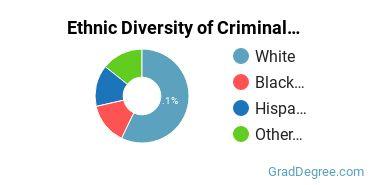 Criminal Justice & Corrections Majors in AK Ethnic Diversity Statistics
