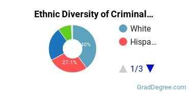 Criminal Justice & Corrections Majors in CA Ethnic Diversity Statistics