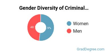 Criminal Justice & Corrections Majors in CA Gender Diversity Statistics