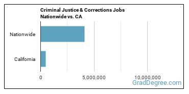Criminal Justice & Corrections Jobs Nationwide vs. CA