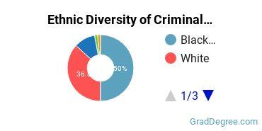 Criminal Justice & Corrections Majors in DE Ethnic Diversity Statistics