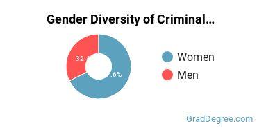 Criminal Justice & Corrections Majors in DE Gender Diversity Statistics