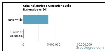 Criminal Justice & Corrections Jobs Nationwide vs. DC