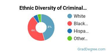 Criminal Justice & Corrections Majors in GA Ethnic Diversity Statistics