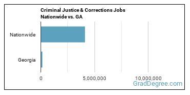 Criminal Justice & Corrections Jobs Nationwide vs. GA