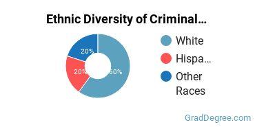 Criminal Justice & Corrections Majors in HI Ethnic Diversity Statistics