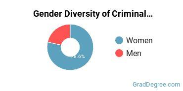 Criminal Justice & Corrections Majors in HI Gender Diversity Statistics
