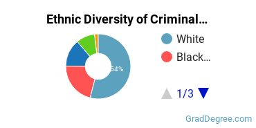 Criminal Justice & Corrections Majors in IL Ethnic Diversity Statistics
