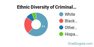 Criminal Justice & Corrections Majors in IN Ethnic Diversity Statistics