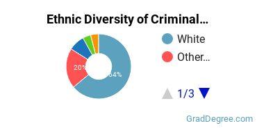 Criminal Justice & Corrections Majors in KS Ethnic Diversity Statistics