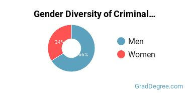 Criminal Justice & Corrections Majors in KY Gender Diversity Statistics