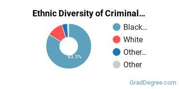 Criminal Justice & Corrections Majors in LA Ethnic Diversity Statistics
