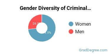 Criminal Justice & Corrections Majors in LA Gender Diversity Statistics