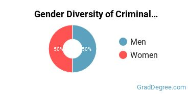 Criminal Justice & Corrections Majors in MA Gender Diversity Statistics
