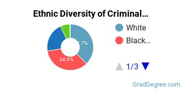 Criminal Justice & Corrections Majors in MN Ethnic Diversity Statistics