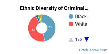Criminal Justice & Corrections Majors in MS Ethnic Diversity Statistics