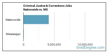 Criminal Justice & Corrections Jobs Nationwide vs. MS