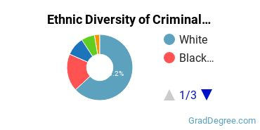 Criminal Justice & Corrections Majors in MO Ethnic Diversity Statistics