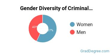 Criminal Justice & Corrections Majors in NH Gender Diversity Statistics