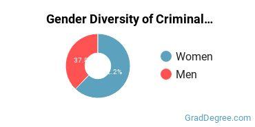 Criminal Justice & Corrections Majors in NC Gender Diversity Statistics