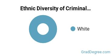 Criminal Justice & Corrections Majors in ND Ethnic Diversity Statistics
