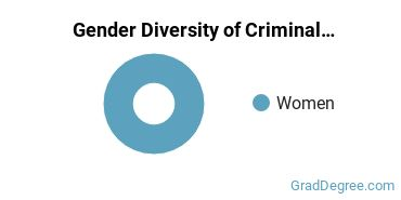 Criminal Justice & Corrections Majors in ND Gender Diversity Statistics
