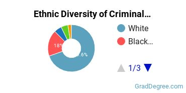 Criminal Justice & Corrections Majors in OH Ethnic Diversity Statistics