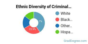 Criminal Justice & Corrections Majors in OK Ethnic Diversity Statistics