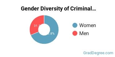 Criminal Justice & Corrections Majors in OR Gender Diversity Statistics