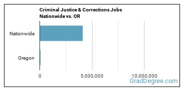 Criminal Justice & Corrections Jobs Nationwide vs. OR