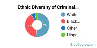 Criminal Justice & Corrections Majors in SC Ethnic Diversity Statistics
