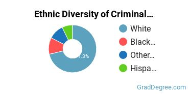 Criminal Justice & Corrections Majors in SD Ethnic Diversity Statistics
