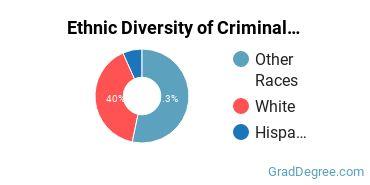 Criminal Justice & Corrections Majors in UT Ethnic Diversity Statistics