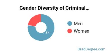 Criminal Justice & Corrections Majors in UT Gender Diversity Statistics