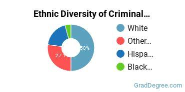 Criminal Justice & Corrections Majors in WA Ethnic Diversity Statistics