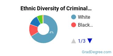 Criminal Justice & Corrections Majors in WV Ethnic Diversity Statistics