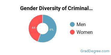 Criminal Justice & Corrections Majors in WV Gender Diversity Statistics