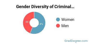 Criminal Justice & Corrections Majors in WI Gender Diversity Statistics
