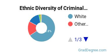 Criminal Justice & Corrections Majors in WY Ethnic Diversity Statistics