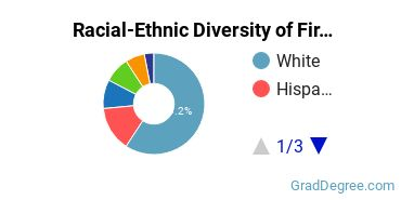Racial-Ethnic Diversity of Fire Protection Students with Master's Degrees