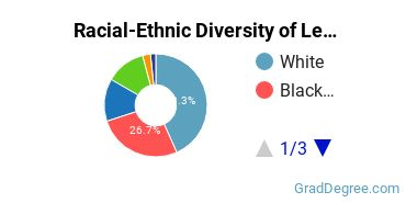 Racial-Ethnic Diversity of Legal Support Students with Master's Degrees