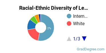 Racial-Ethnic Diversity of Legal Professions Students with Master's Degrees