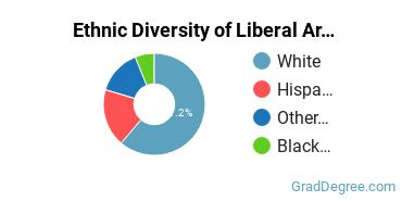 Liberal Arts General Studies Majors in AZ Ethnic Diversity Statistics
