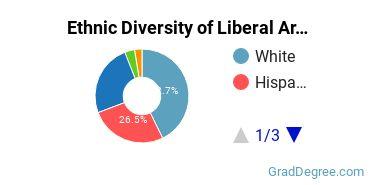 Liberal Arts General Studies Majors in CA Ethnic Diversity Statistics