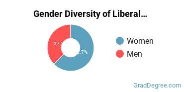 Liberal Arts General Studies Majors in DE Gender Diversity Statistics