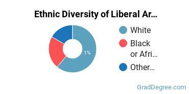 Liberal Arts General Studies Majors in DC Ethnic Diversity Statistics