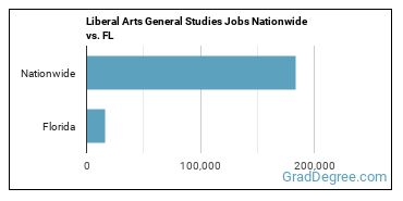 Liberal Arts General Studies Jobs Nationwide vs. FL